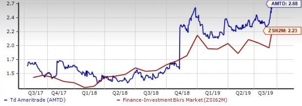 Which Brokerage Stock - AMTD or SCHW - is a Better Pick Now?