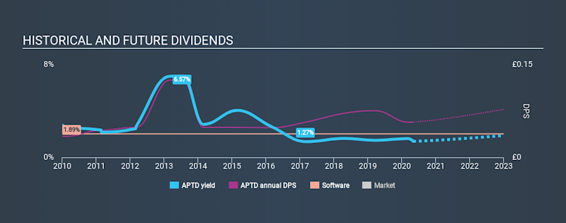 LSE:APTD Historical Dividend Yield May 2nd 2020