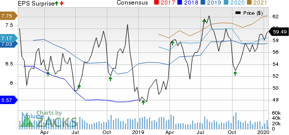 Delta Air Lines, Inc. Price, Consensus and EPS Surprise