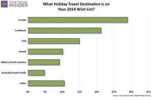 Holiday Travel Deals & Booking Tips From Your Travel Insider