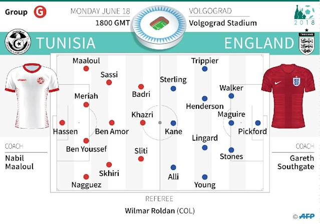 Probable teams for the Group G match between Tunisia and England in the World Cup 2018 in Russia. (AFP Photo/Laurence SAUBADU)