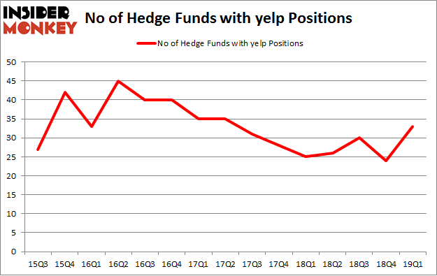 No of Hedge Funds with YELP Positions