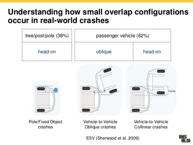 How small overlap configurations happen in reality