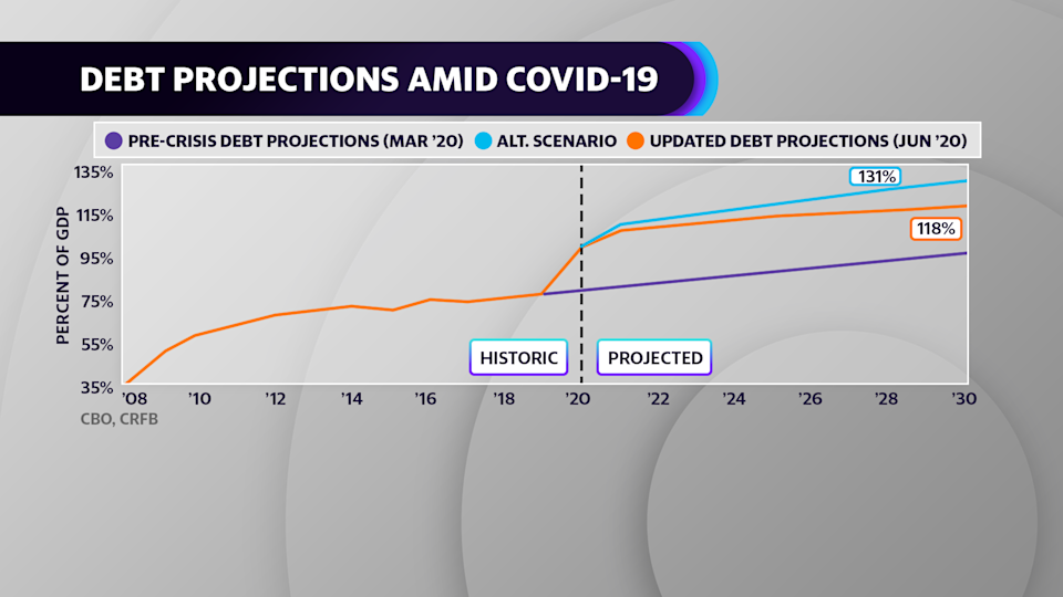 Debt Projections amid COVID-19