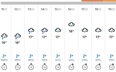 <span>Lord's weather today</span> <span>Credit: BBC </span>