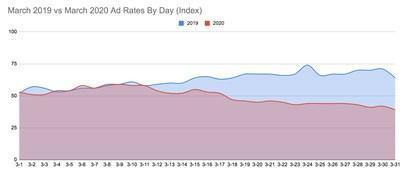 Ezoic Ad Revenue Index Shows Impact of Pandemic On Ad Earnings For Websites