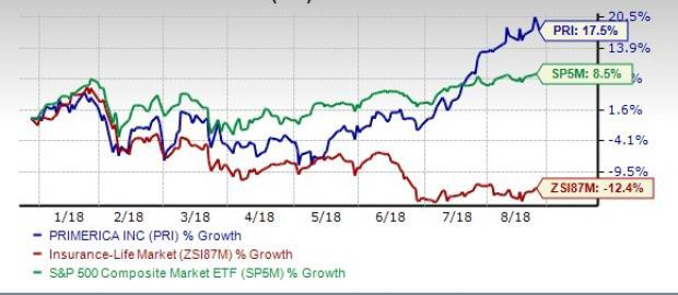 Shares of Primerica (PRI) gain 17% year to date, backed by solid fundamentals and growth-driving initiatives.