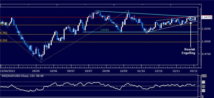 Forex_Analysis_AUDUSD_Classic_Technical_Report_12.04.2012_body_Picture_1.png, Forex Analysis: AUD/USD Classic Technical Report 12.04.2012