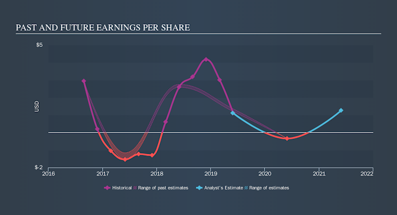NasdaqGS:CALM Past and Future Earnings, September 21st 2019