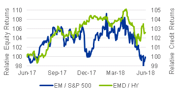 EM vs. DM Relative Performance