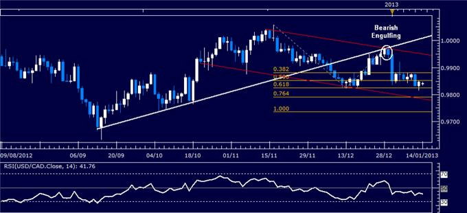 Forex_Analysis_USDCAD_Classic_Technical_Report_01.14.2013_body_Picture_1.png, Forex Analysis: USD/CAD Classic Technical Report 01.14.2013