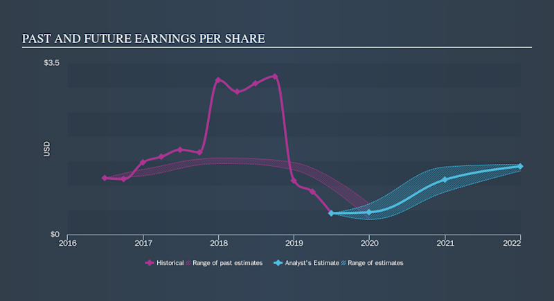 NYSE:RLGY Past and Future Earnings, October 8th 2019