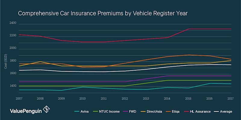 This graph shows the cost of comprehensive car insurance for a Toyota Corolla Altis 1.6 at different ages.