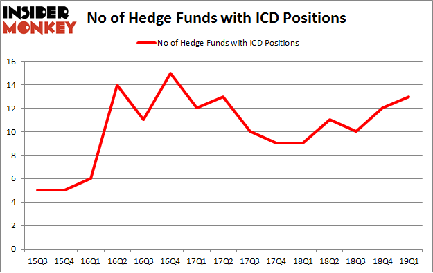 No of Hedge Funds with ICD Positions