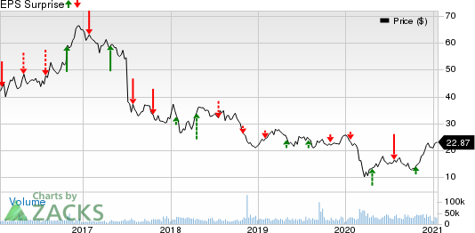 Baker Hughes Company Price and EPS Surprise