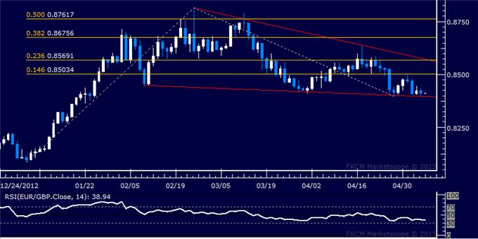 Forex_EURGBP_Technical_Analysis_05.07.2013_body_Picture_5.png, EUR/GBP Technical Analysis 05.07.2013