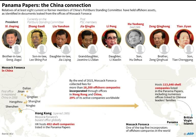 Panama Papers: the China connection