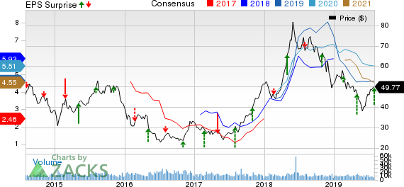 HollyFrontier Corporation Price, Consensus and EPS Surprise