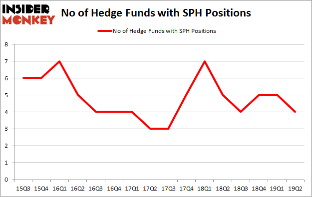 No of Hedge Funds with SPH Positions
