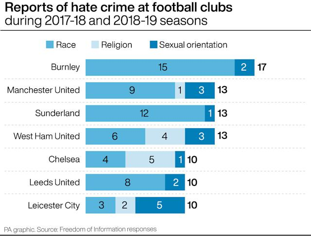 Graphic showing the number of hate crime reports per club in the last two seasons (PA Graphic)