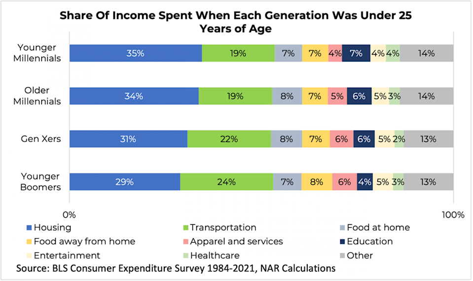 Share of income spent when each generation was under 25