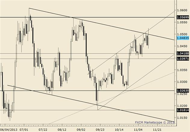 eliottWaves_usd-cad_body_usdcad.png, USD/CAD Drops into Support Zone That Extends to 1.0265