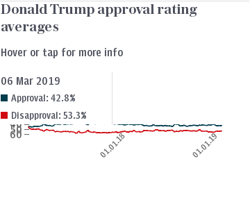 Donald Trump approval rating tracker