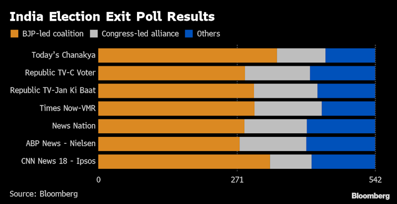 India's Election Results: Live Full Coverage