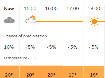 The weather forecast for today's race - Credit: metoffice.gov.uk