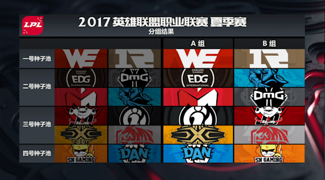 2017 LPL Summer Group draw results (lolesports)