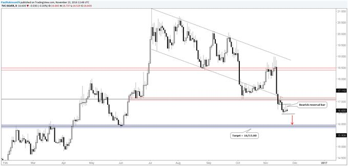Silver Prices: Reversal Day Points to Drop Towards Target