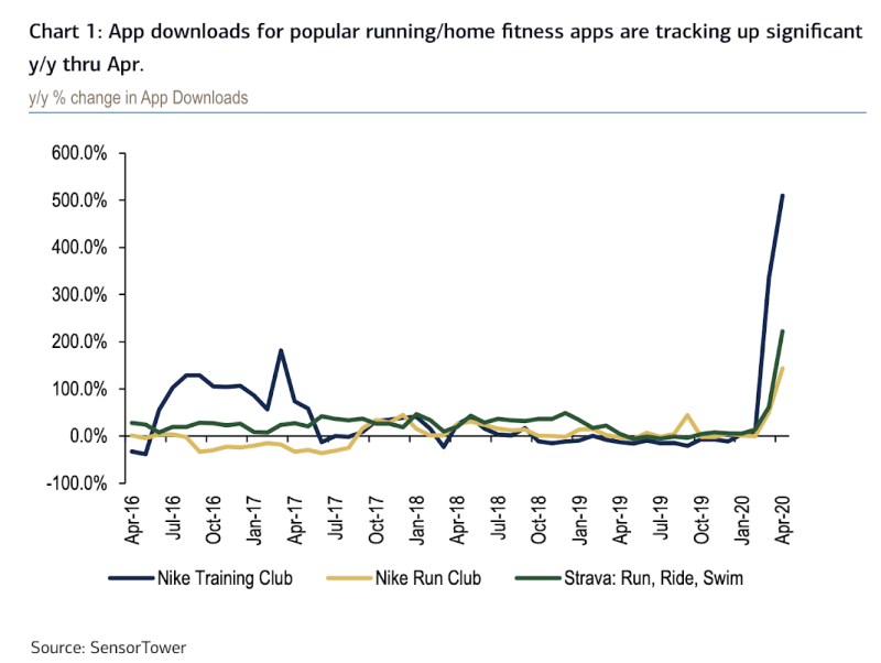 Fitness apps for solo workouts like running, swimming, and biking have surged in a post-COVID world, with Bank of America seeing this as a positive trend for companies making running sneakers. (Source: Bank of America Global Research)