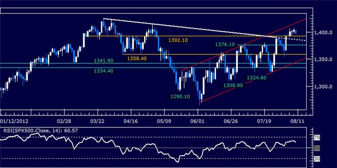 Dollar_Launches_Recovery_as_SP_500_Probes_Back_Below_1400_Figure_body_Picture_5.png, Dollar Launches Recovery as S&P 500 Probes Back Below 1400 Figure