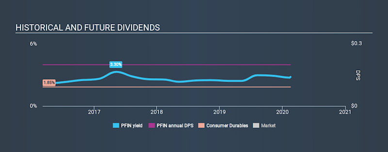 NasdaqGM:PFIN Historical Dividend Yield, February 17th 2020