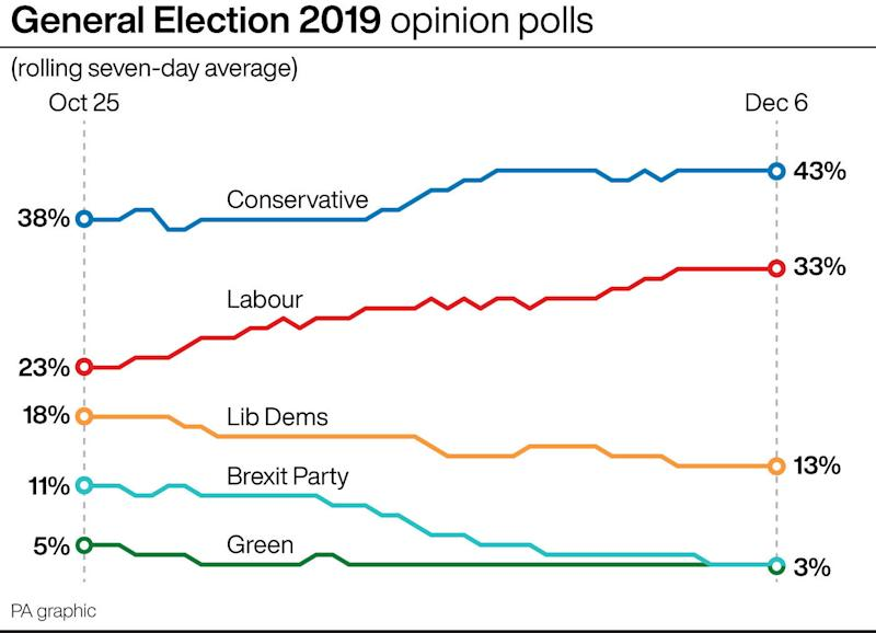 The latest opinion polls (PA)
