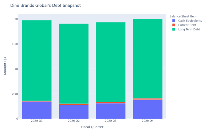 A Look Into Dine Brands Global's Debt