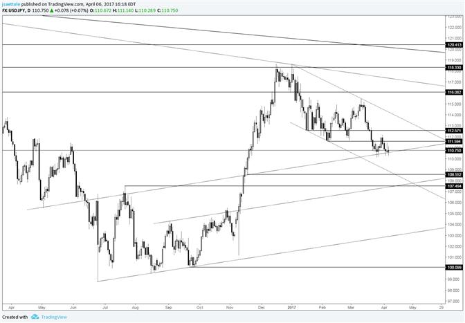USD/JPY Indecision Candles at Range Lows