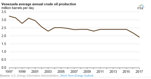 The recent collapse of Venezuela's oil production, charted by the U.S. Energy Information Association.