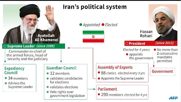 Political institutions in Iran (AFP Photo/Colin HENRY, Kun TIAN)