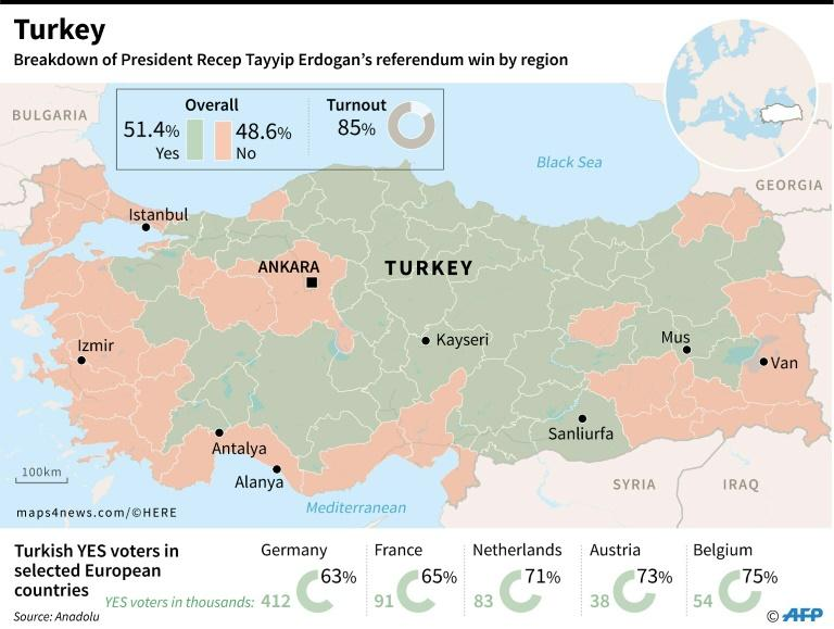 Turkey referendum