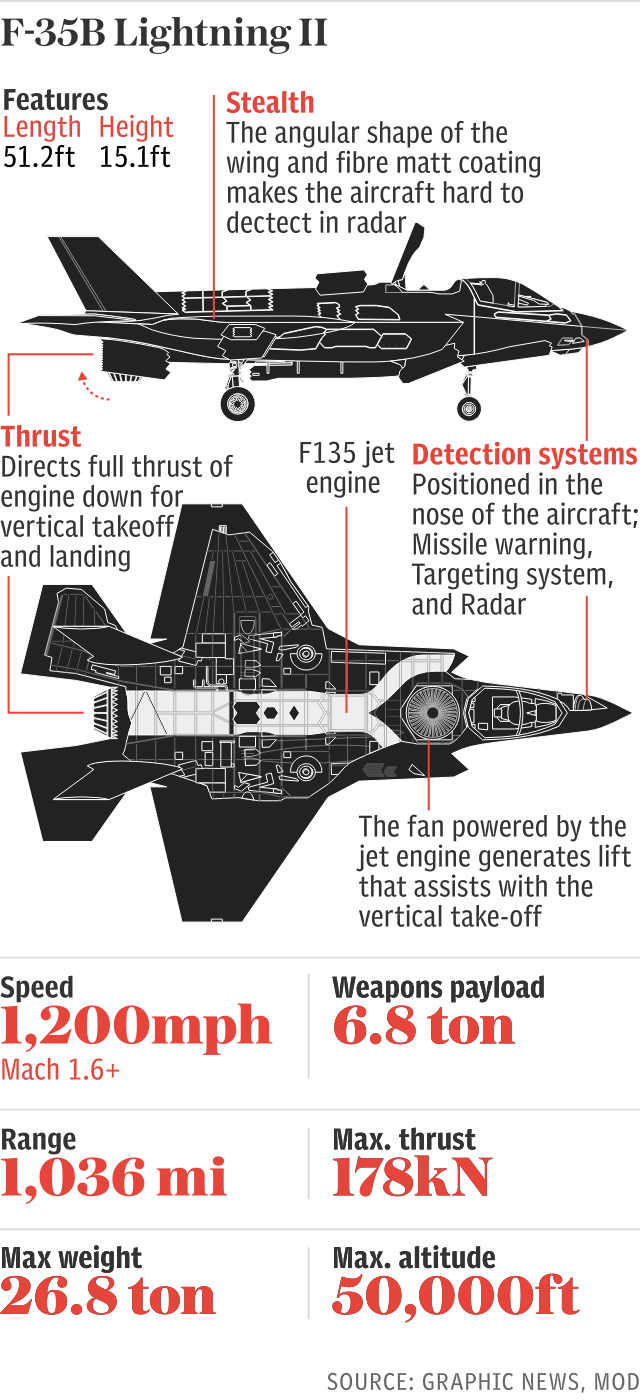 f-35B Lightning II fighter jet aircraft