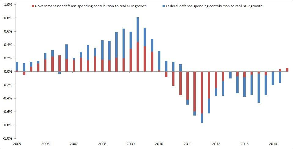 US govt spending defense vs non defense