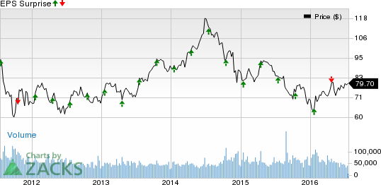 Will Schlumberger Slb Stock Disappoint On Q2 Earnings