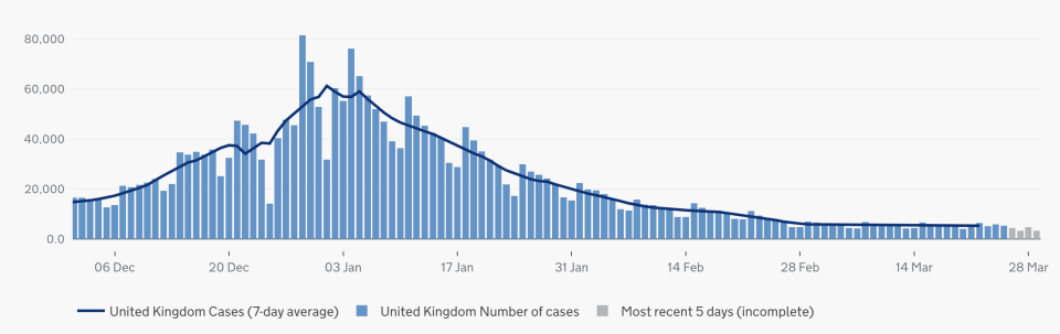 Cases by specimen date. (gov.uk)