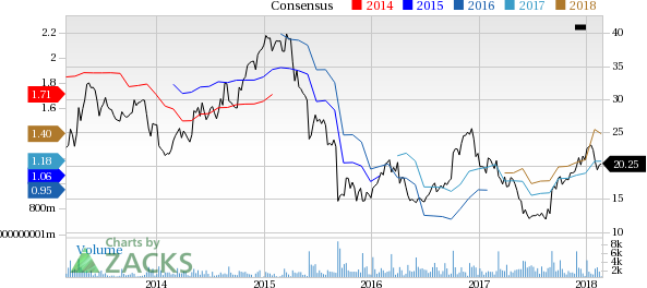 Top Ranked Growth Stocks to Buy for February 26th