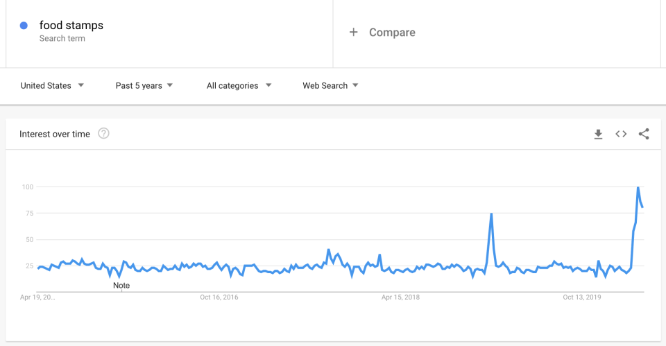 """The volume of Google searches for """"food stamps"""" is peaking  versus the last five years. The last uptick was in January 2019, when the U.S. federal government shut down for a month."""