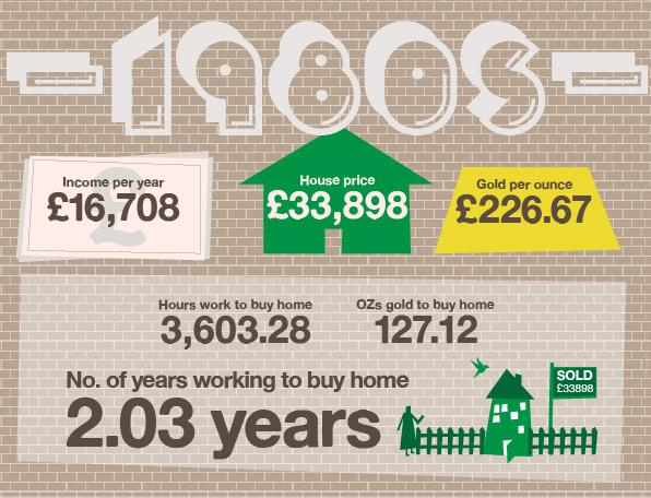 By the 1980s the house price boom had taken off in earnest, with the average house price trebling while incomes rose a modest 17%. That meant for the first time the average home became higher than the average income – in fact twice as high. House prices also rose far faster than gold prices, meaning n the 1980s you would have needed 175 ounces of gold to but an average home.