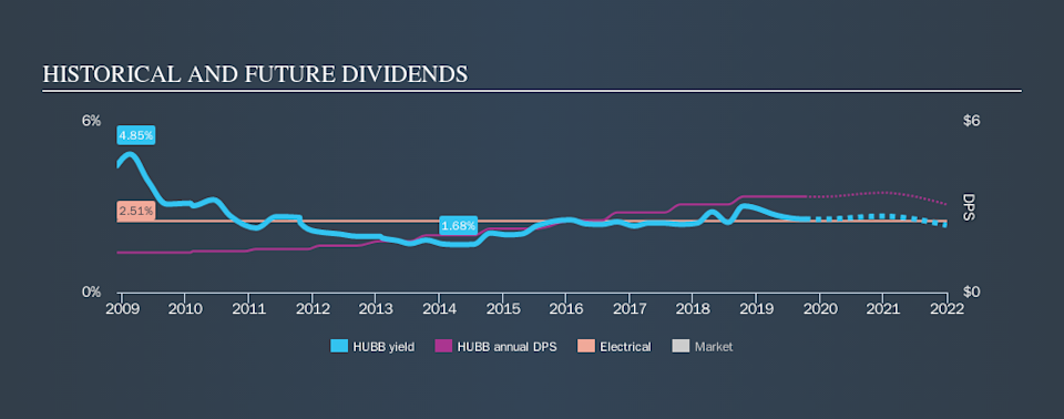 NYSE:HUBB Historical Dividend Yield, October 7th 2019