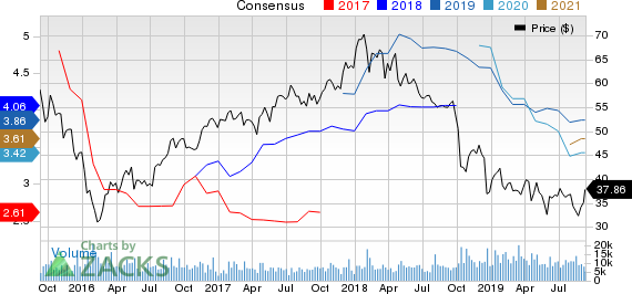 WestRock Company Price and Consensus