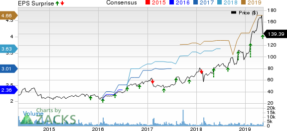 Ubiquiti Networks, Inc. Price, Consensus and EPS Surprise